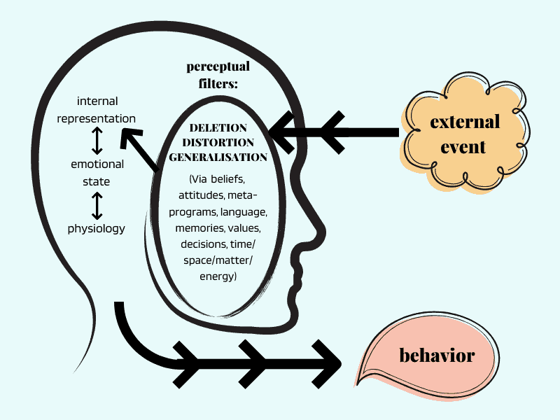 NLP Communication Model